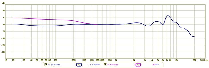 Josephine Mic Response Curve